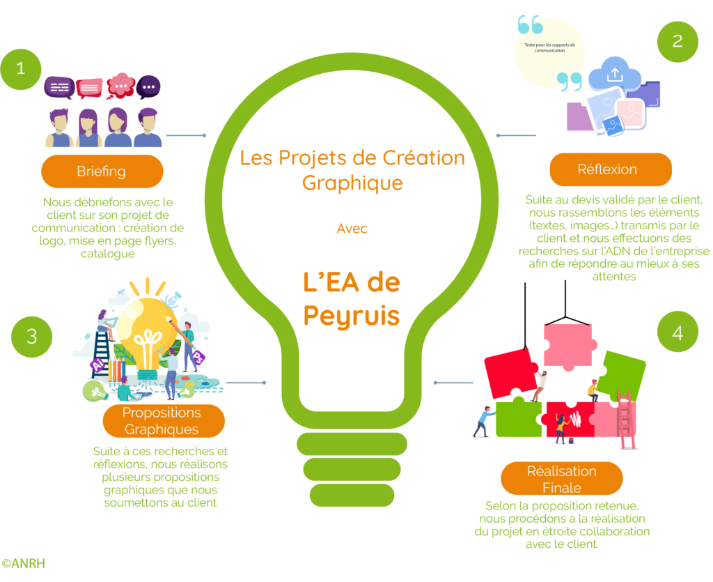 Infographie étapes création visuelle