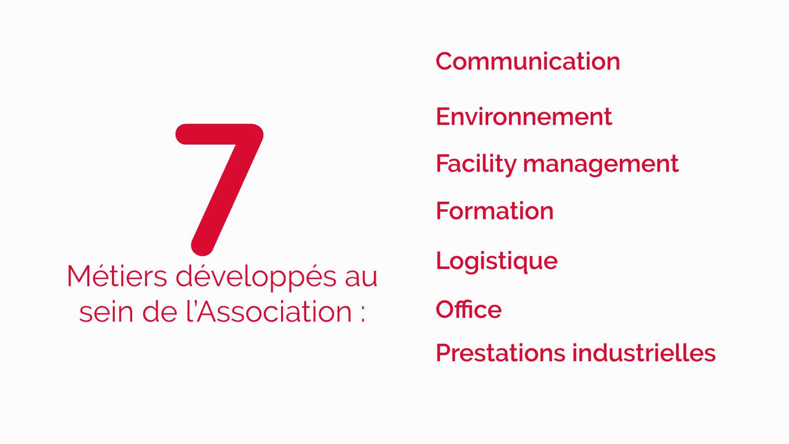 Les 7 métiers de l'ANRH